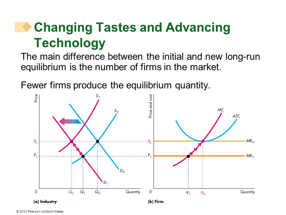 © 2010 Pearson Addison-Wesley The main difference between the initial and new long-run equilibrium is the number of firms in the market. Fewer firms p