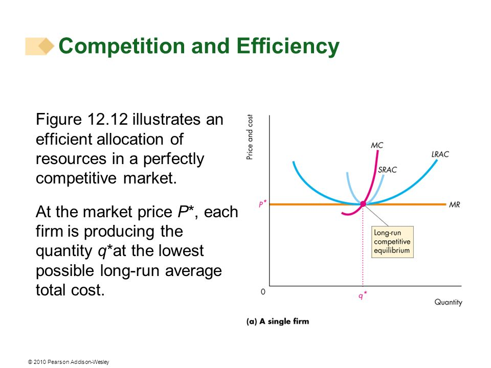 © 2010 Pearson Addison-Wesley Figure 12.12 illustrates an efficient allocation of resources in a perfectly competitive market. At the market price P*,