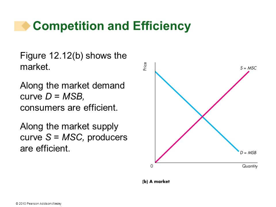 © 2010 Pearson Addison-Wesley Figure 12.12(b) shows the market. Along the market demand curve D = MSB, consumers are efficient. Along the market suppl