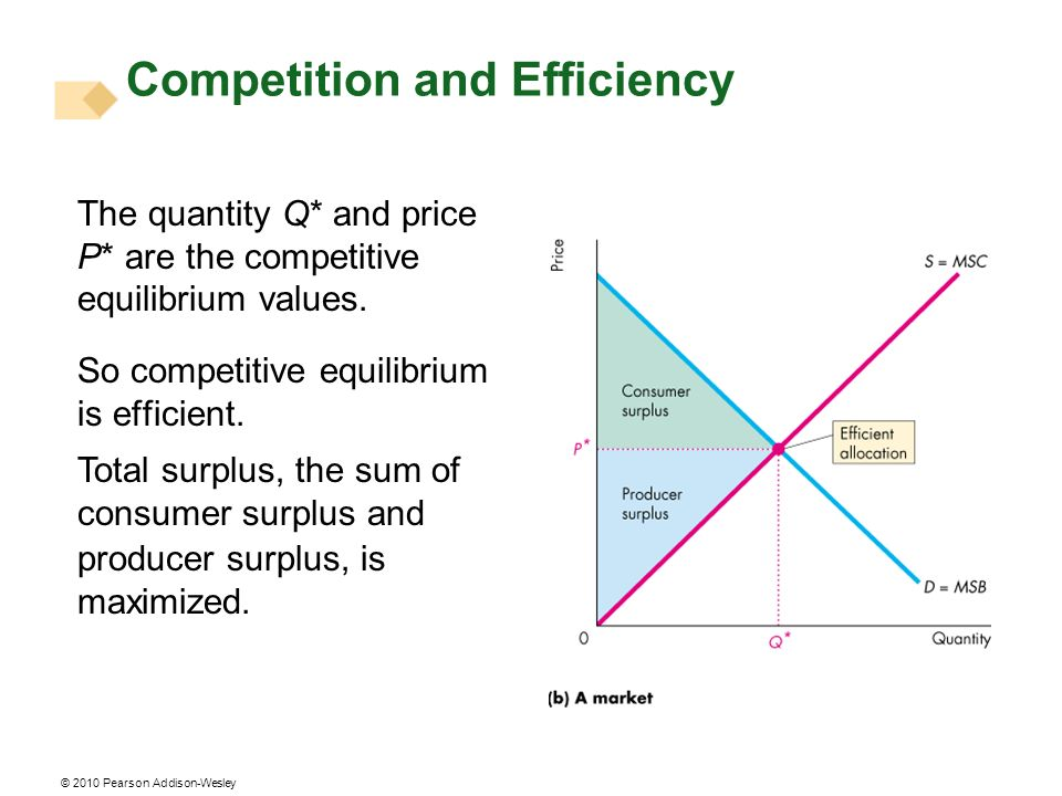 © 2010 Pearson Addison-Wesley The quantity Q* and price P* are the competitive equilibrium values.
