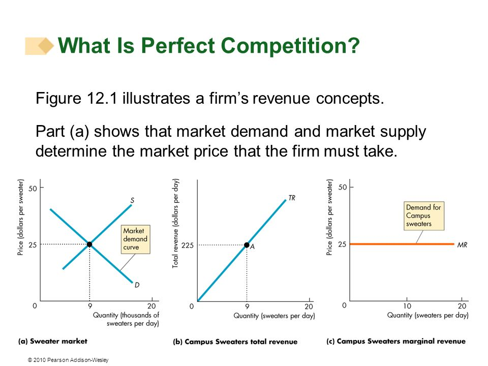 © 2010 Pearson Addison-Wesley Figure 12.1 illustrates a firms revenue concepts. Part (a) shows that market demand and market supply determine the mark