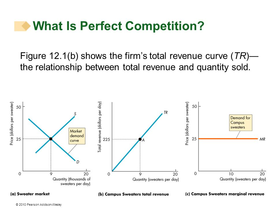 © 2010 Pearson Addison-Wesley Figure 12.1(b) shows the firms total revenue curve (TR) the relationship between total revenue and quantity sold.