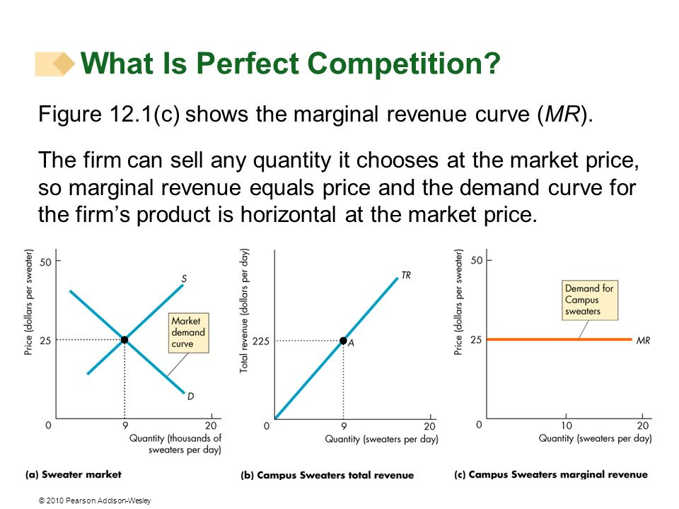 © 2010 Pearson Addison-Wesley Figure 12.1(c) shows the marginal revenue curve (MR). The firm can sell any quantity it chooses at the market price, so