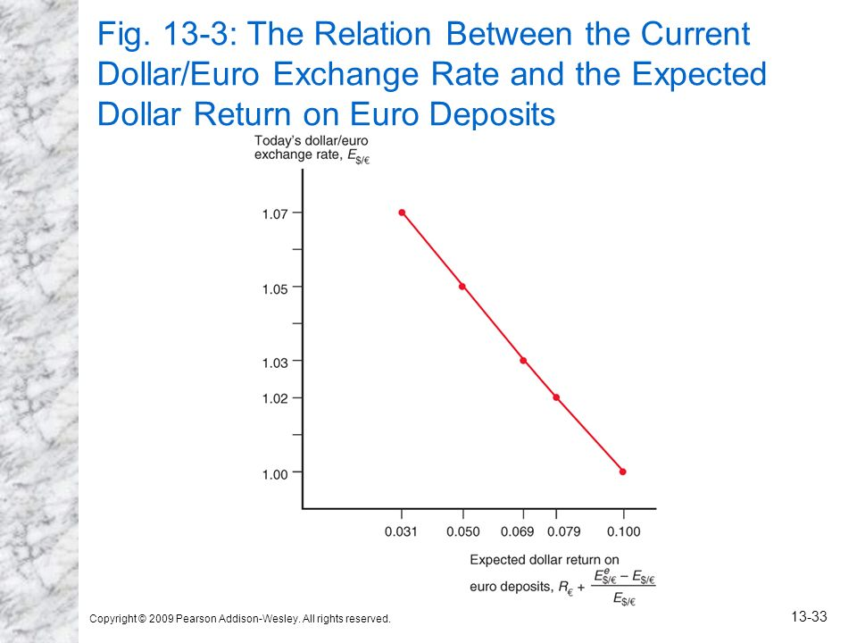 Copyright © 2009 Pearson Addison-Wesley. All rights reserved. 13-33 Fig. 13-3: The Relation Between the Current Dollar/Euro Exchange Rate and the Expe