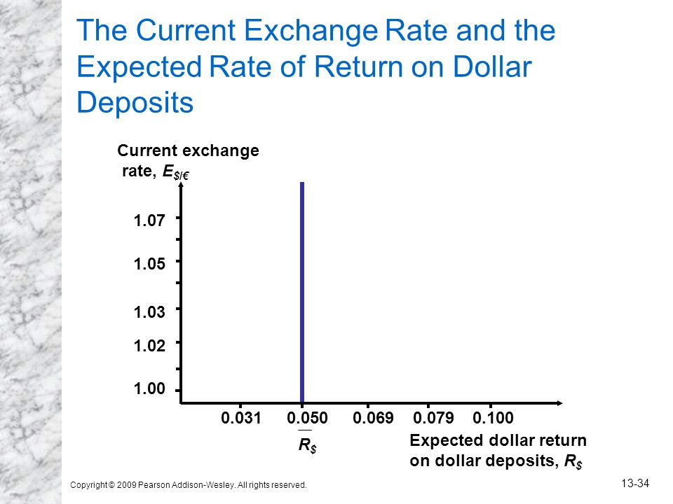 Copyright © 2009 Pearson Addison-Wesley. All rights reserved. 13-34 The Current Exchange Rate and the Expected Rate of Return on Dollar Deposits Expec