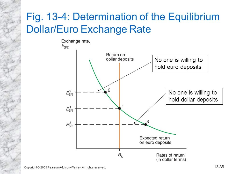 Copyright © 2009 Pearson Addison-Wesley. All rights reserved. 13-35 Fig. 13-4: Determination of the Equilibrium Dollar/Euro Exchange Rate No one is wi