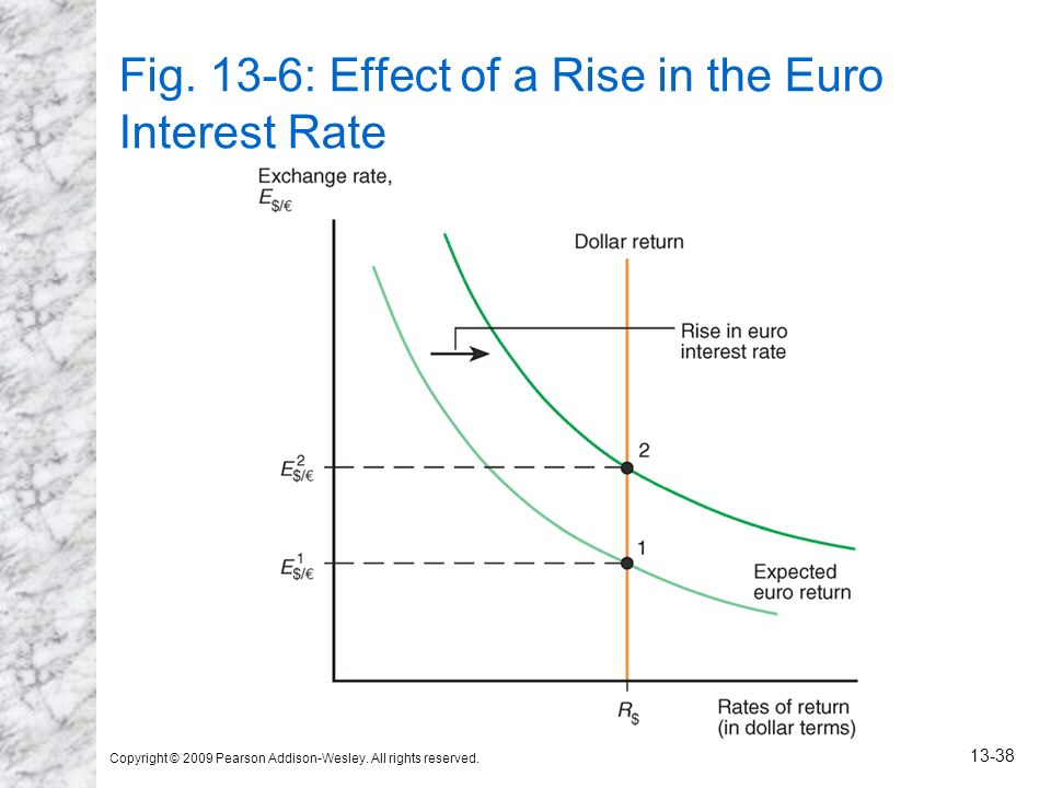 Copyright © 2009 Pearson Addison-Wesley. All rights reserved. 13-38 Fig. 13-6: Effect of a Rise in the Euro Interest Rate