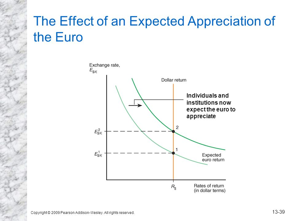 Copyright © 2009 Pearson Addison-Wesley. All rights reserved. 13-39 The Effect of an Expected Appreciation of the Euro Individuals and institutions no