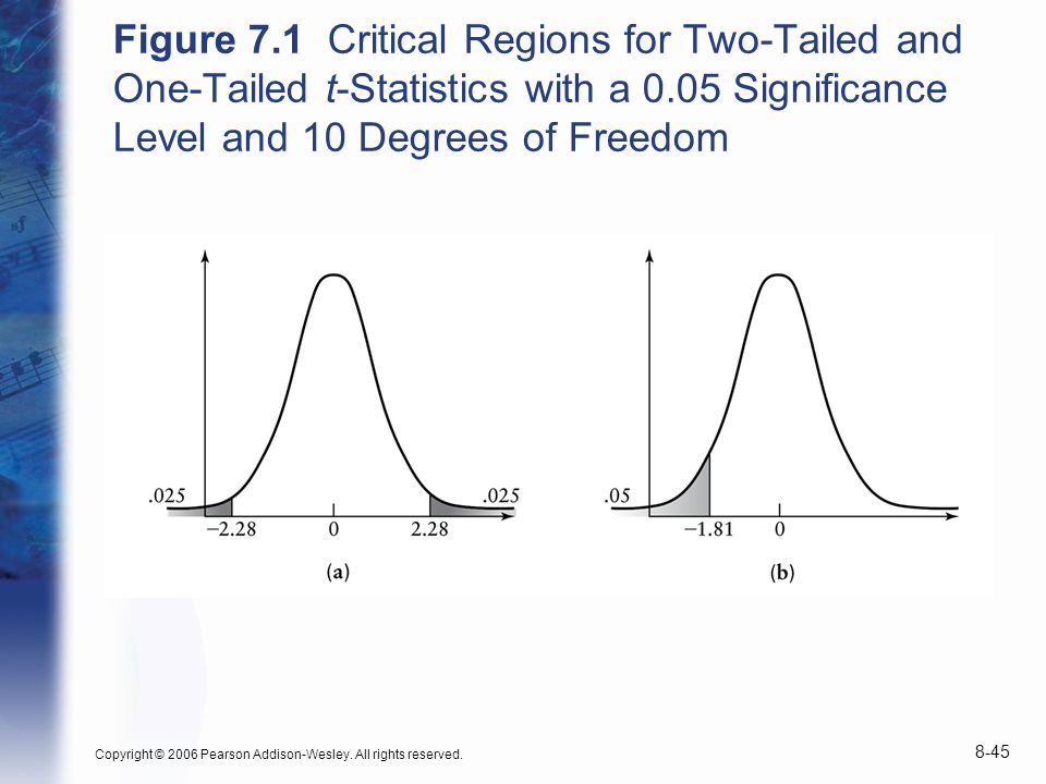 Copyright © 2006 Pearson Addison-Wesley. All rights reserved. 8-45 Figure 7.1 Critical Regions for Two-Tailed and One-Tailed t-Statistics with a 0.05