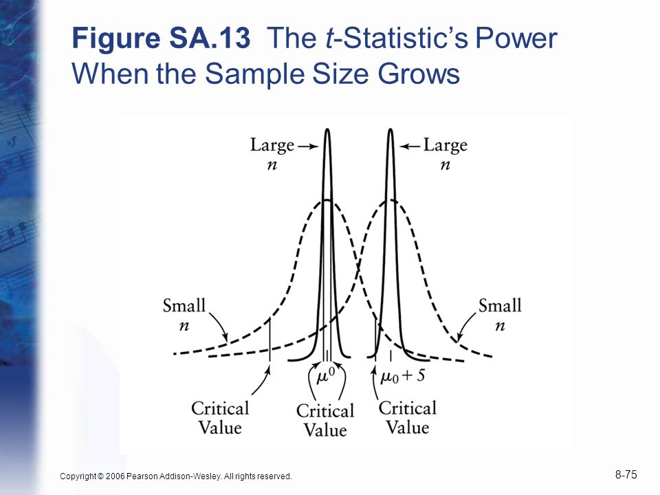 Copyright © 2006 Pearson Addison-Wesley. All rights reserved. 8-75 Figure SA.13 The t-Statistics Power When the Sample Size Grows