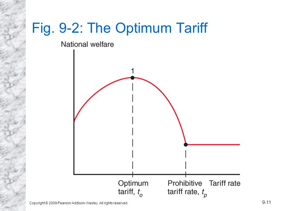 Copyright © 2009 Pearson Addison-Wesley. All rights reserved. 9-11 Fig. 9-2: The Optimum Tariff