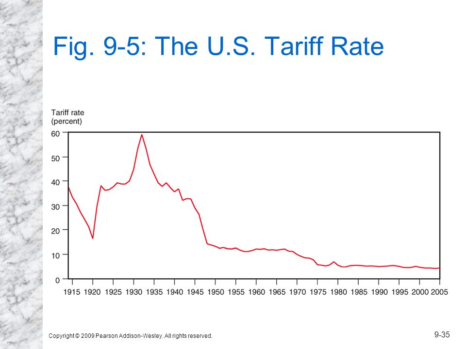 Copyright © 2009 Pearson Addison-Wesley. All rights reserved. 9-35 Fig. 9-5: The U.S. Tariff Rate
