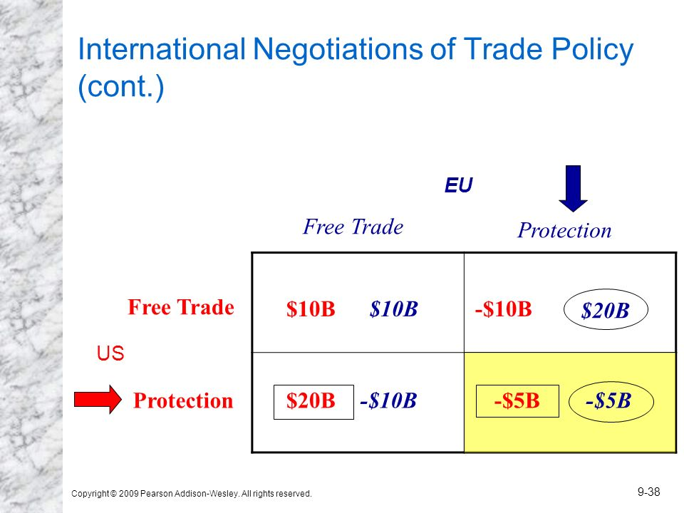 Copyright © 2009 Pearson Addison-Wesley. All rights reserved. 9-38 International Negotiations of Trade Policy (cont.) EU US $10B -$5B$20B -$10B$10B -$