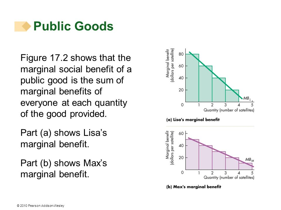 © 2010 Pearson Addison-Wesley Figure 17.2 shows that the marginal social benefit of a public good is the sum of marginal benefits of everyone at each