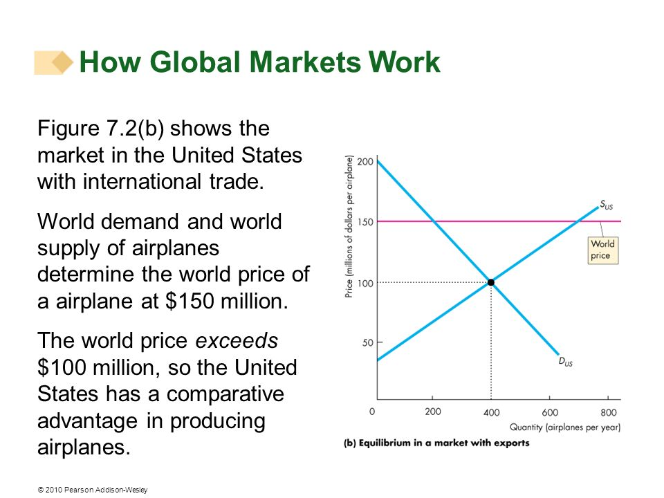 © 2010 Pearson Addison-Wesley How Global Markets Work Figure 7.2(b) shows the market in the United States with international trade. World demand and w