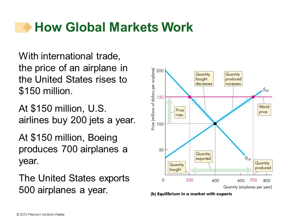 © 2010 Pearson Addison-Wesley How Global Markets Work With international trade, the price of an airplane in the United States rises to $150 million. A