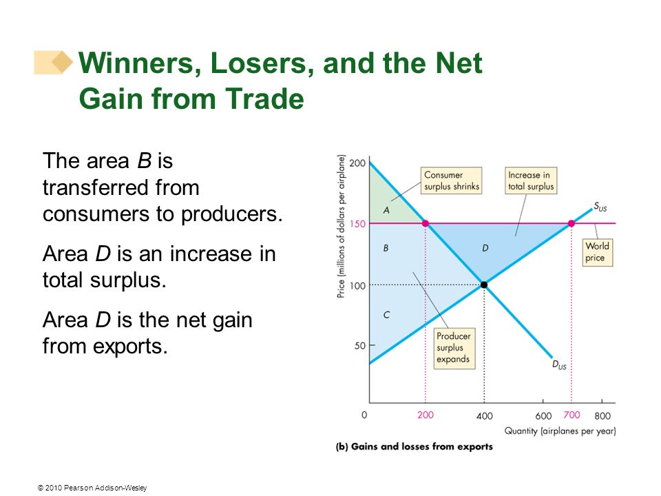 © 2010 Pearson Addison-Wesley Winners, Losers, and the Net Gain from Trade The area B is transferred from consumers to producers. Area D is an increas