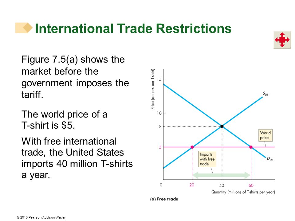 © 2010 Pearson Addison-Wesley International Trade Restrictions Figure 7.5(a) shows the market before the government imposes the tariff. The world pric