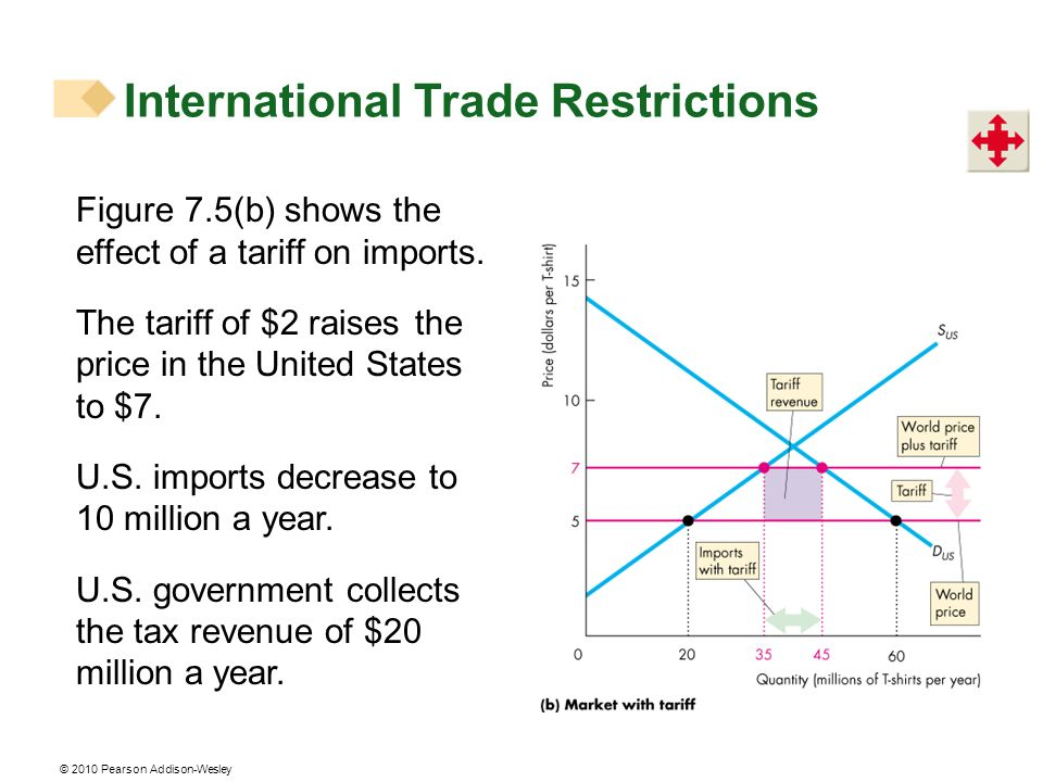 © 2010 Pearson Addison-Wesley International Trade Restrictions Figure 7.5(b) shows the effect of a tariff on imports. The tariff of $2 raises the pric