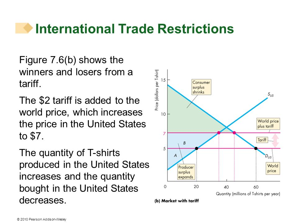© 2010 Pearson Addison-Wesley Figure 7.6(b) shows the winners and losers from a tariff. The $2 tariff is added to the world price, which increases the