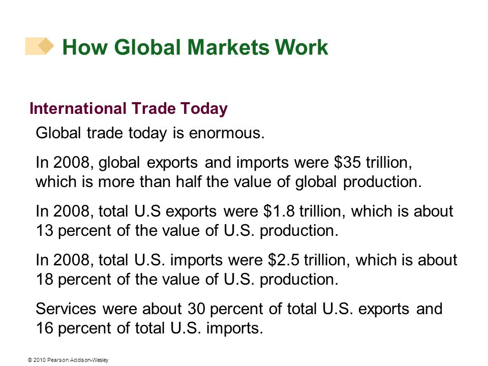 © 2010 Pearson Addison-Wesley International Trade Today Global trade today is enormous. In 2008, global exports and imports were $35 trillion, which i