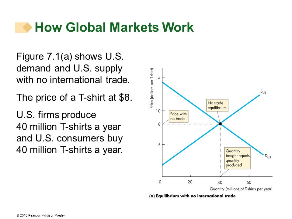 © 2010 Pearson Addison-Wesley How Global Markets Work Figure 7.1(a) shows U.S. demand and U.S. supply with no international trade. The price of a T-sh