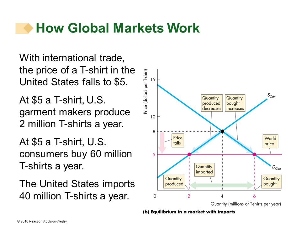 © 2010 Pearson Addison-Wesley How Global Markets Work With international trade, the price of a T-shirt in the United States falls to $5. At $5 a T-shi