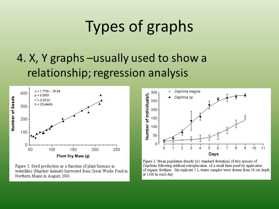 Types of graphs 4. X, Y graphs –usually used to show a relationship; regression analysis