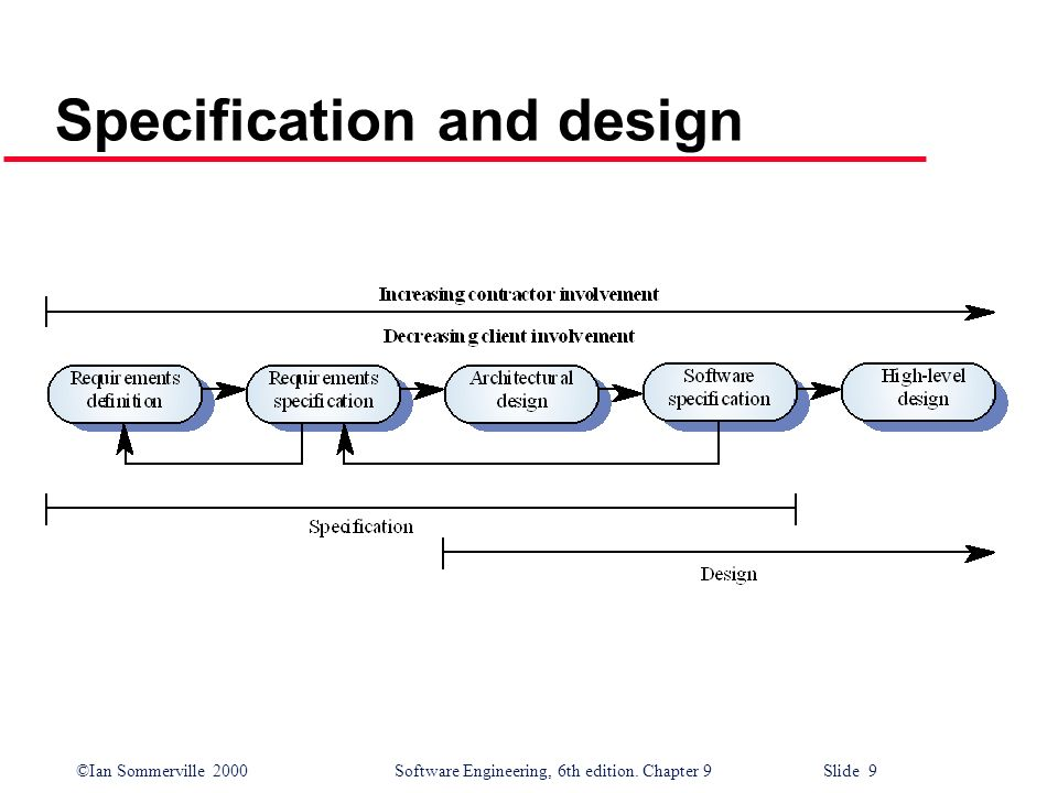 ©Ian Sommerville 2000Software Engineering, 6th edition. Chapter 9 Slide 9 Specification and design