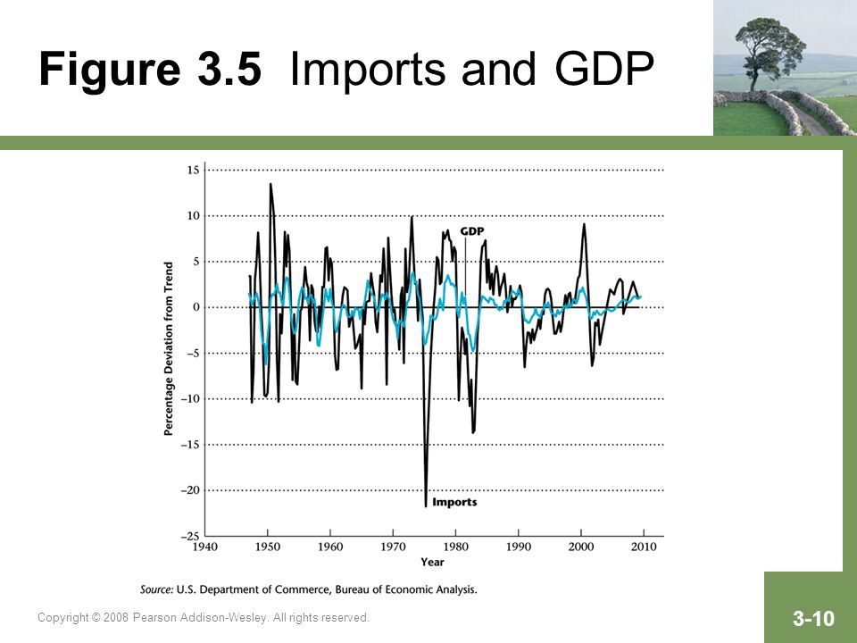 Copyright © 2008 Pearson Addison-Wesley. All rights reserved. 3-10 Figure 3.5 Imports and GDP