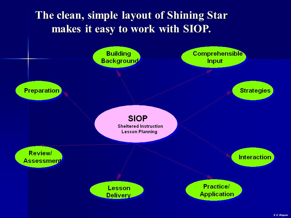 The clean, simple layout of Shining Star makes it easy to work with SIOP. K. E. Grayson