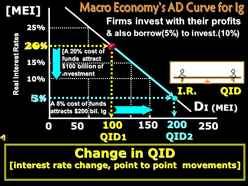 Marginal Efficiency of Investment [MEI] [If expected returns equal or exceed the real interest rate of interest, the firm will normally make the inves