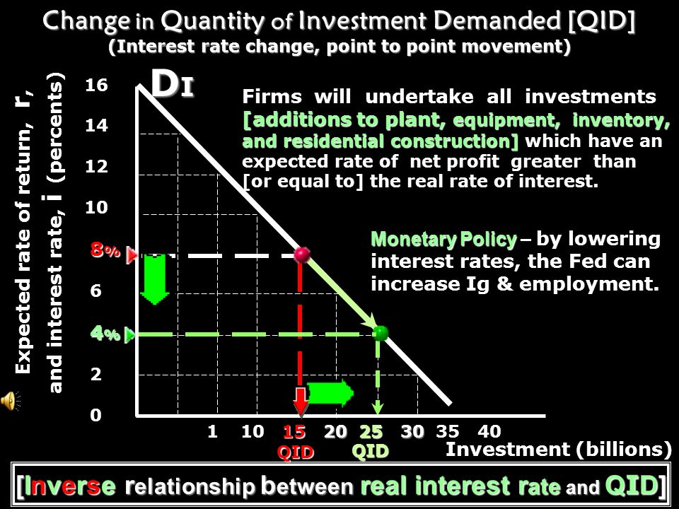 Positive profit expectationsreal interest rate Positive profit expectations and the real interest rate are the most important determinants of investment.