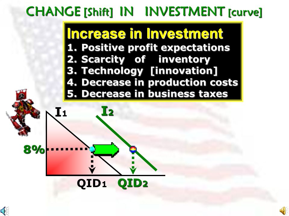 Investment (billions) Expected rate of return, r, and interest rate, i (percents) 16 14 12 10 8 % 6 4 % 2 0 15 202530 110 15 20 25 30 35 40 QID Change in Quantity of Investment Demanded [QID] (Interest rate change, point to point movement) DIDIDIDI Firms will undertake all investments [additions to plant, equipment, inventory, and residential construction] and residential construction] which have an expected rate of net profit greater than [or equal to] the real rate of interest.