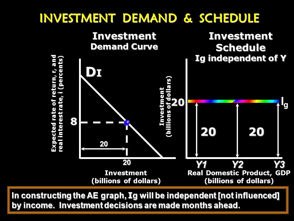 CHANGE [Shift] IN INVESTMENT [ curve] 8% QID 1 I1I1I1I1 I2I2I2I2 QID 2 Increase in Investment 1.Positive profit expectations 2.Scarcity of inventory 3
