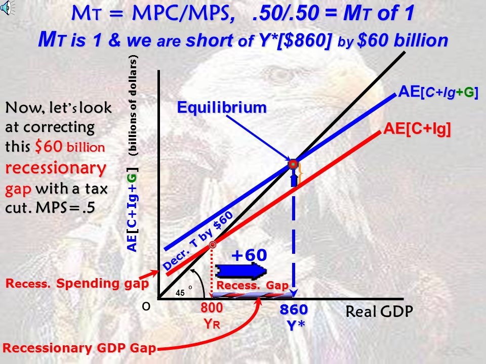 G AE[C+Ig+G] (billions of dollars) o 45 o C+Ig AE[C+Ig] C+Ig+G AE [C+Ig+G] G = $30 Billion Equilibrium + 30 G 860 Y* Y* M E = 1/MPS, 1/.50 = $1/.50 = M E of 2 M E is 2 & we are short of Y*[$860] by $60 billion R ecess.