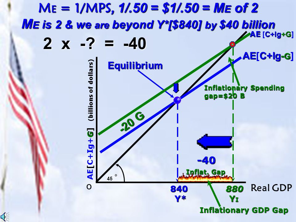G AE[C+Ig+G] (billions of dollars) o 45 oAE[C+Ig] C+Ig+G AE [C+Ig+G] Equilibrium Decr. T by $60 860 Y* Y* M T = MPC/MPS,.50/.50 = M T of 1 M T is 1 &
