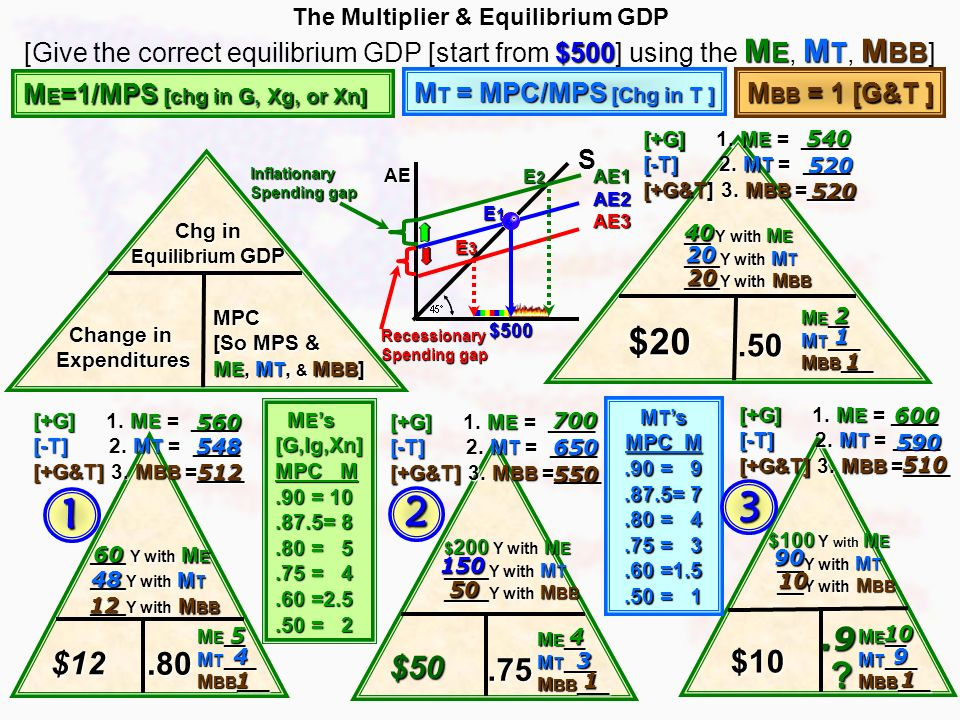 start at $500 equilibrium GDP 1.We will start at $500 equilibrium GDP on each. three items 2.Of the three items (equilibrium GDP, change given in expe
