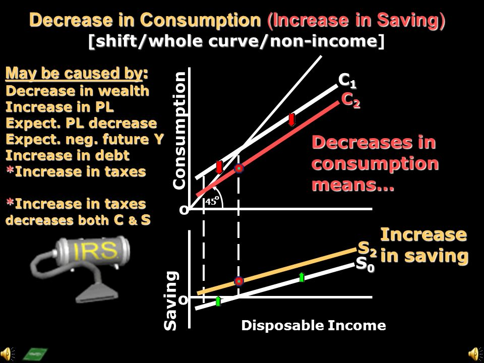 Consumption Saving o o 45 o C1C1C1C1 S1S1S1S1 Disposable Income C2C2C2C2 S2S2S2S2 Increase in Consumption (Decrease in Saving) [shift/whole curve/non-income] Increases in consumptionmeans… Decrease in saving May be caused by : Increase in wealth Decrease in PL Expect.