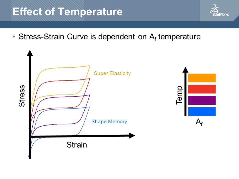 Effect of Temperature Stress-Strain Curve is dependent on A f temperature Stress Strain Shape Memory Super Elasticity AfAf Temp