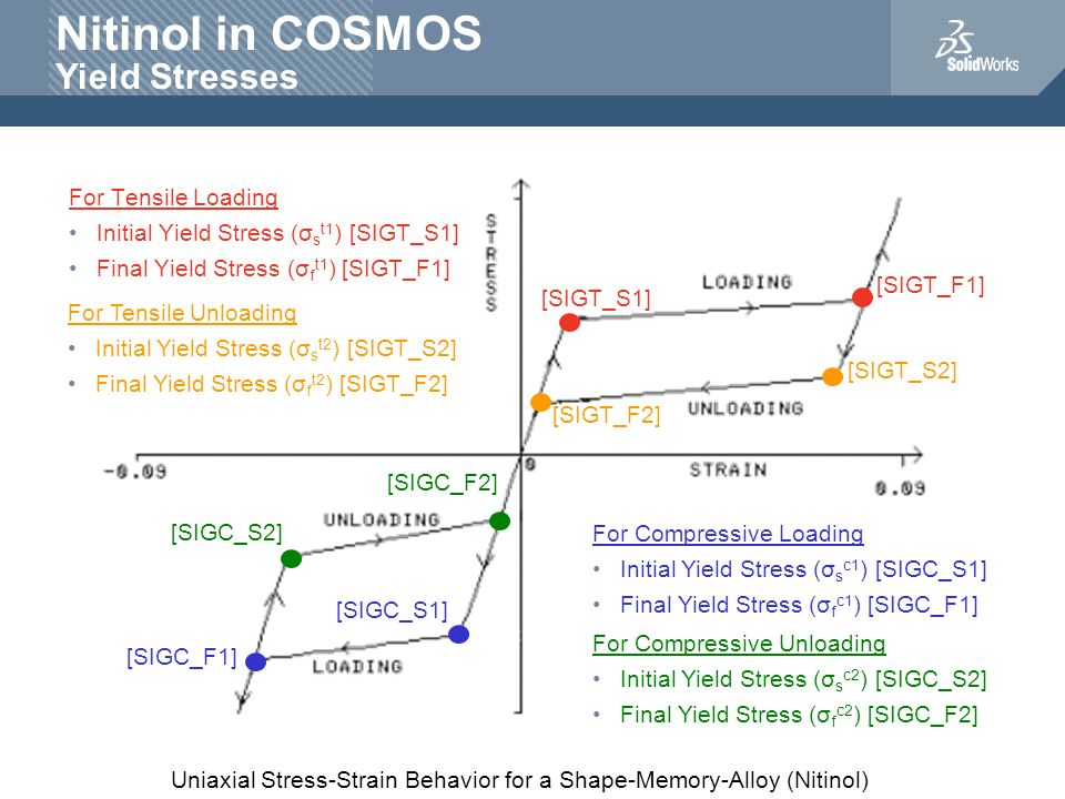 Nitinol in COSMOS Yield Stresses For Tensile Loading Initial Yield Stress (σ s t1 ) [SIGT_S1] Final Yield Stress (σ f t1 ) [SIGT_F1] Uniaxial Stress-S