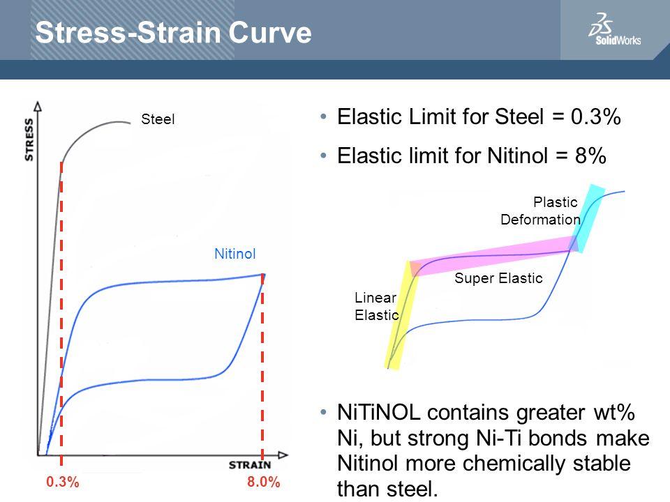 Stress-Strain Curve Elastic Limit for Steel = 0.3% Elastic limit for Nitinol = 8% Steel Nitinol 0.3%8.0% Linear Elastic Super Elastic Plastic Deformat