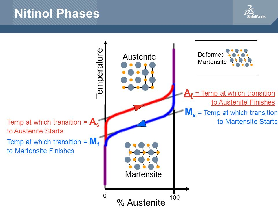 Nitinol Phases A f = Temp at which transition to Austenite Finishes M s = Temp at which transition to Martensite Starts Temp at which transition = M f