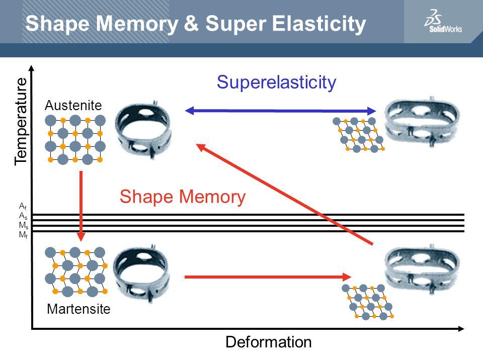 Shape Memory & Super Elasticity Martensite Austenite Temperature Deformation AfAsMsMfAfAsMsMf Superelasticity Shape Memory
