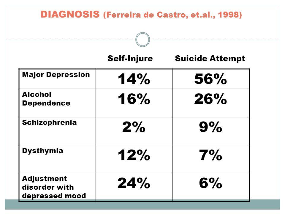 DIAGNOSIS (Ferreira de Castro, et.al., 1998) Major Depression 14%56% Alcohol Dependence 16%26% Schizophrenia 2%9% Dysthymia 12%7% Adjustment disorder