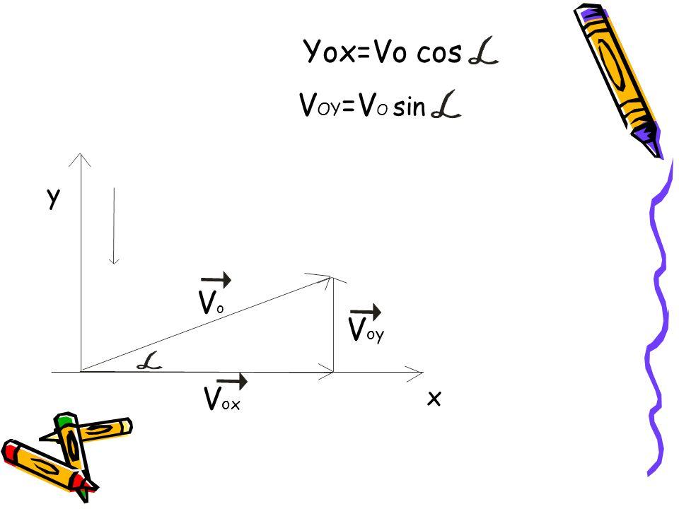 Yox=Vo cos V OY =V O sin y VoVo V oy x V ox