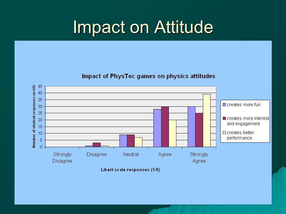 Impact on Attitude