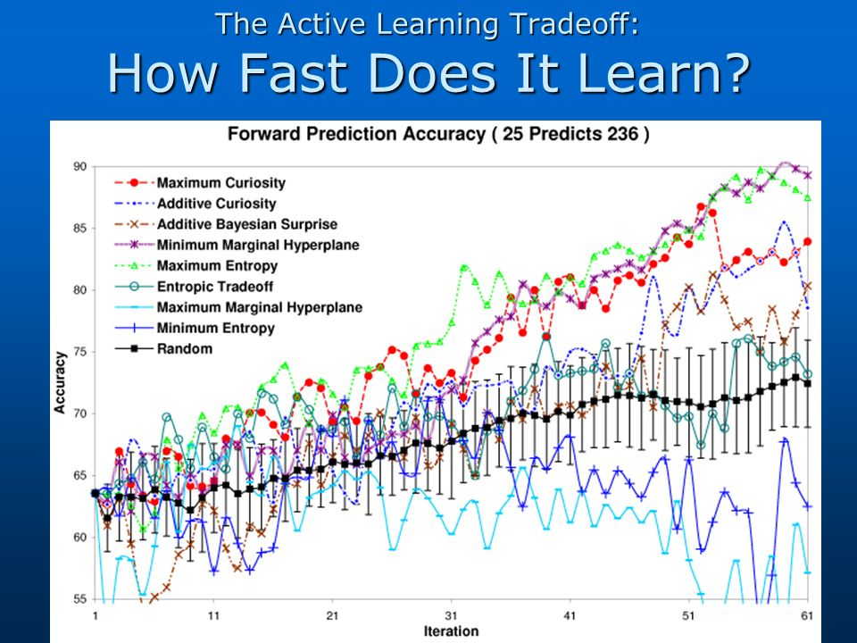 The Active Learning Tradeoff: How Fast Does It Learn?