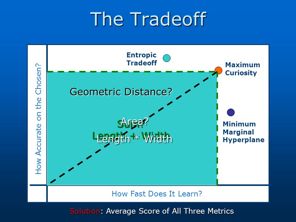 The Tradeoff How Fast Does It Learn? How Accurate on the Chosen? Sum? Length + Width Geometric Distance? Area? Length * Width Solution: Average Score