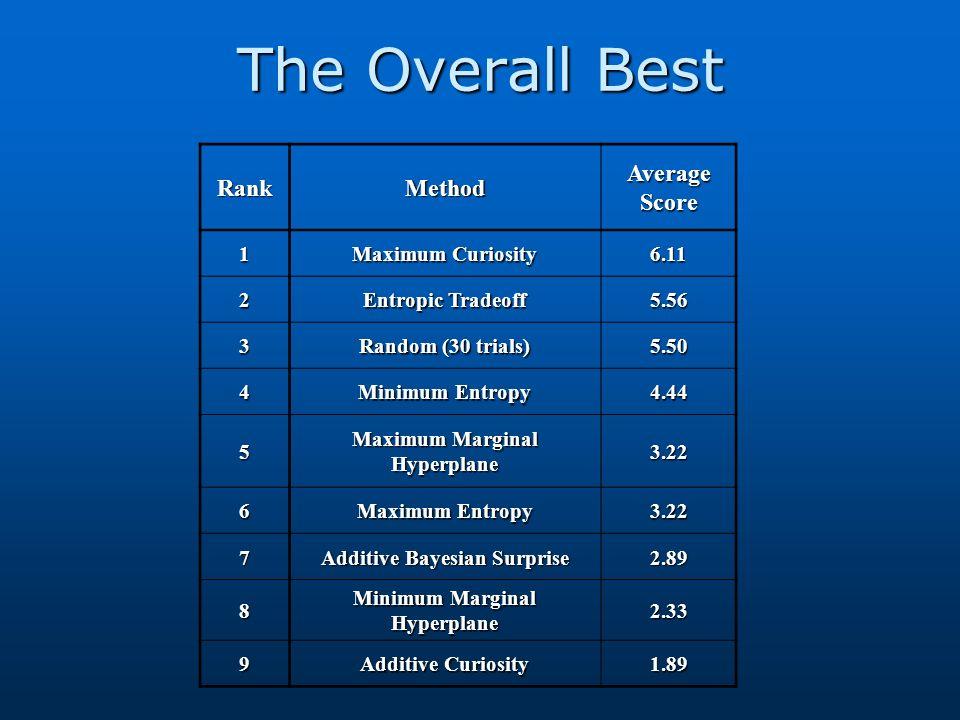 The Overall Best RankMethod Average Score 1 Maximum Curiosity 6.11 2 Entropic Tradeoff 5.56 3 Random (30 trials) 5.50 4 Minimum Entropy 4.44 5 Maximum